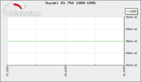 Suzuki GS 750 1989-1995