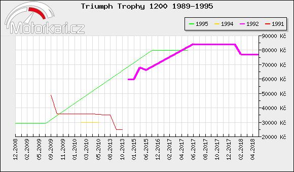 Triumph Trophy 1200 1989-1995
