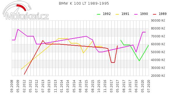 BMW K 100 LT 1989-1995