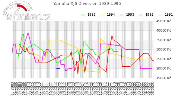 Yamaha XJ6 Diversion 1989-1995
