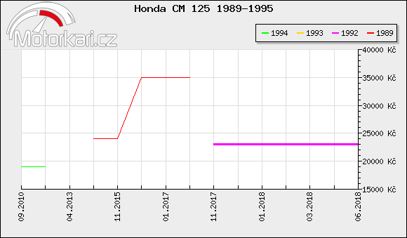 Honda CM 125 1989-1995