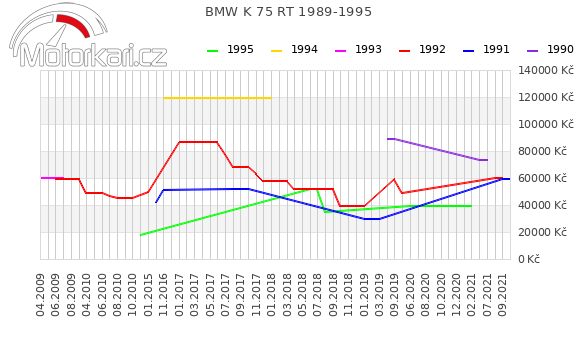 BMW K 75 RT 1989-1995