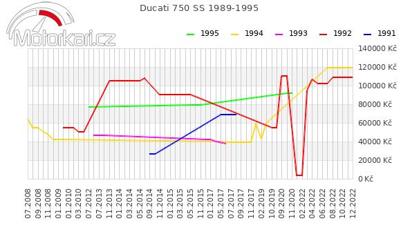 Ducati 750 SS 1989-1995