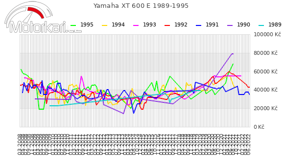 Yamaha XT 600 E 1989-1995