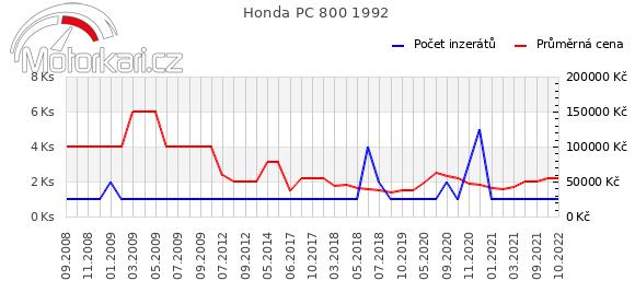 Honda PC 800 1992