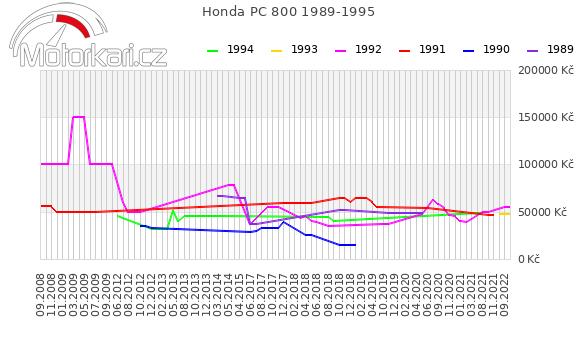 Honda PC 800 1989-1995