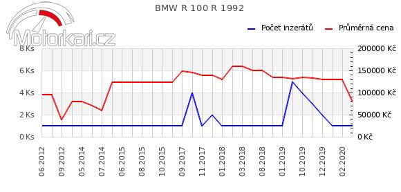 BMW R 100 R 1992