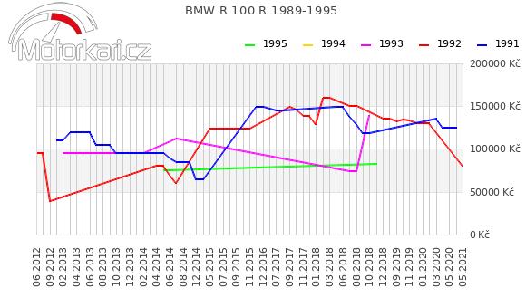 BMW R 100 R 1989-1995