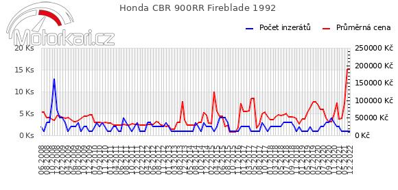 Honda CBR 900RR Fireblade 1992