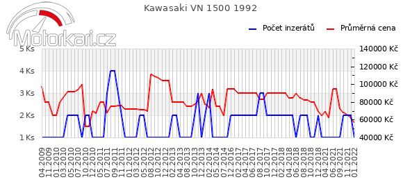 Kawasaki VN 1500 1992