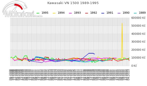Kawasaki VN 1500 1989-1995