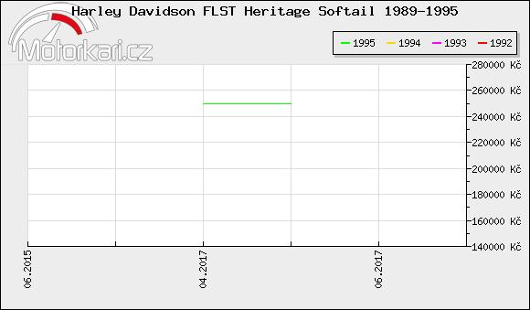 Harley Davidson FLST Heritage Softail 1989-1995