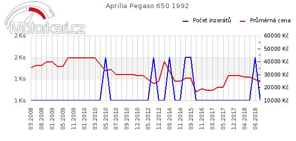 Aprilia Pegaso 650 1992