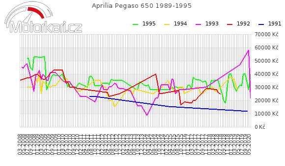 Aprilia Pegaso 650 1989-1995