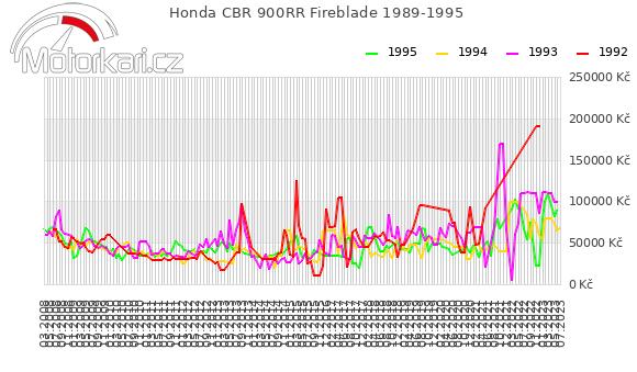 Honda CBR 900RR Fireblade 1989-1995