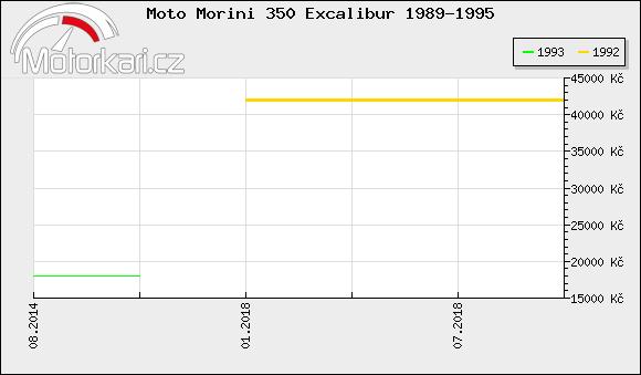 Moto Morini 350 Excalibur 1989-1995