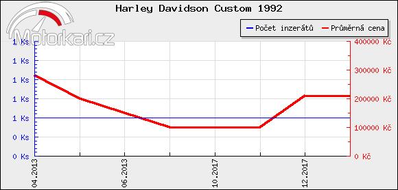 Harley Davidson Custom 1992