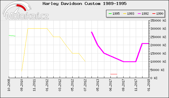 Harley Davidson Custom 1989-1995