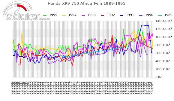 Honda XRV 750 Africa Twin 1989-1995