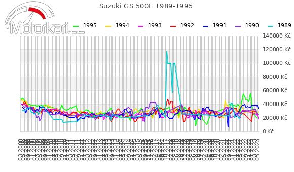 Suzuki GS 500E 1989-1995
