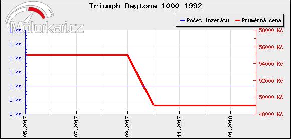 Triumph Daytona 1000 1992