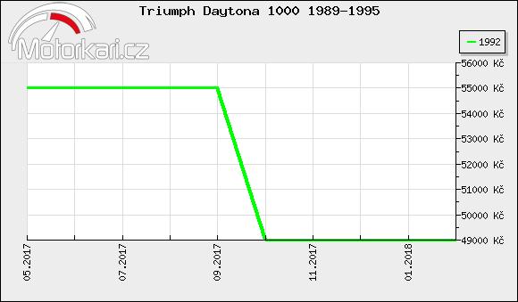 Triumph Daytona 1000 1989-1995