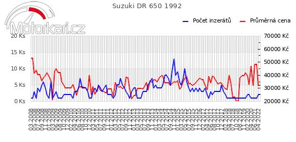 Suzuki DR 650 1992