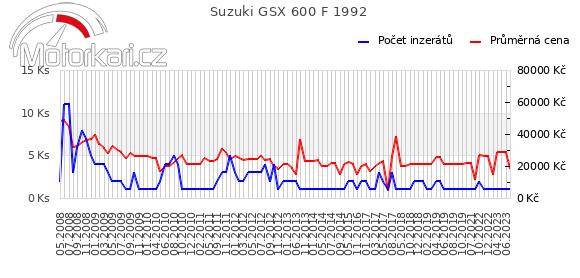 Suzuki GSX 600 F 1992