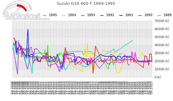 Suzuki GSX 600 F 1989-1995