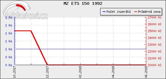 MZ ETS 150 1992