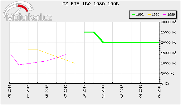 MZ ETS 150 1989-1995