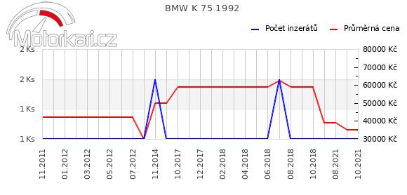 BMW K 75 1992