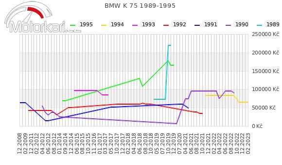 BMW K 75 1989-1995