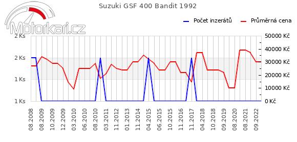 Suzuki GSF 400 Bandit 1992