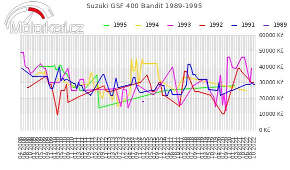 Suzuki GSF 400 Bandit 1989-1995