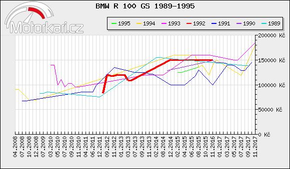 BMW R 100 GS 1989-1995
