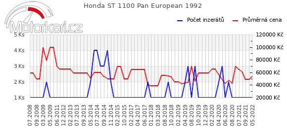Honda ST 1100 Pan European 1992