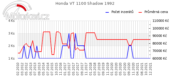 Honda VT 1100 Shadow 1992