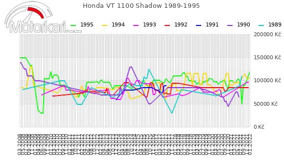 Honda VT 1100 Shadow 1989-1995