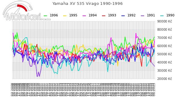 Yamaha XV 535 Virago 1990-1996