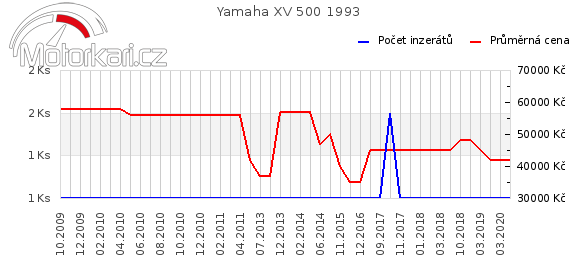 Yamaha XV 500 1993