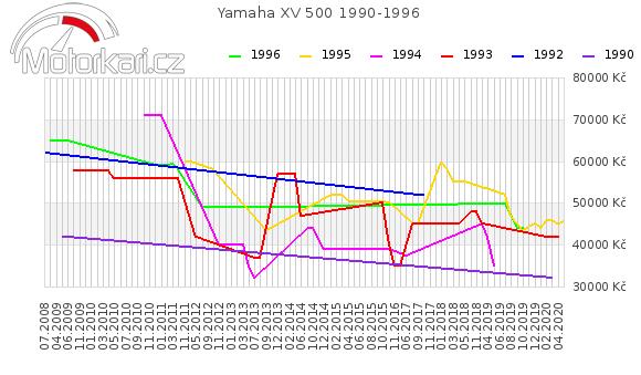 Yamaha XV 500 1990-1996