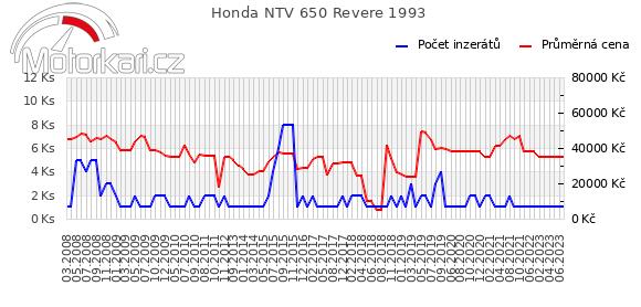 Honda NTV 650 Revere 1993