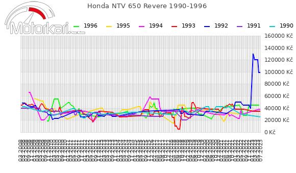 Honda NTV 650 Revere 1990-1996