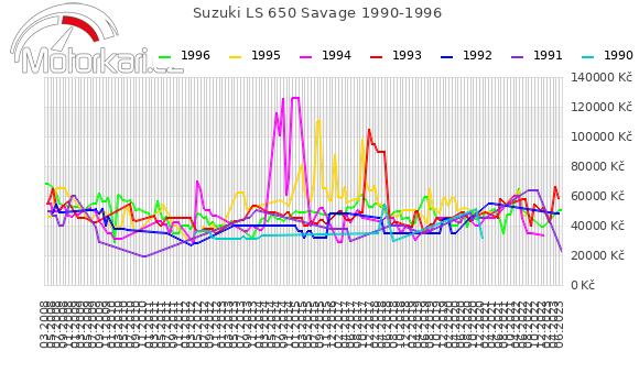 Suzuki LS 650 Savage 1990-1996
