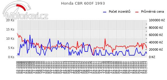 Honda CBR 600F 1993