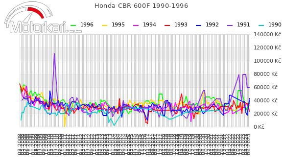 Honda CBR 600F 1990-1996