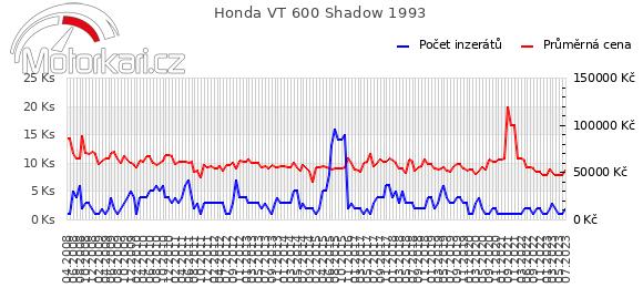 Honda VT 600 Shadow 1993