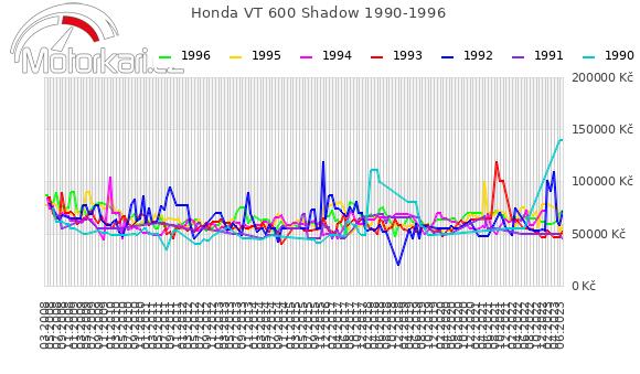 Honda VT 600 Shadow 1990-1996