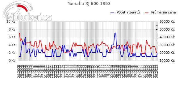 Yamaha XJ 600 1993